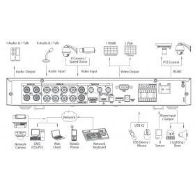 Видеорекордер 8ch Penta-brid XVR5108HE-X