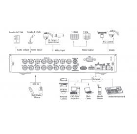 XVR5116HS-X - 16 канален пентабриден цифров видеорекордер DAHUA