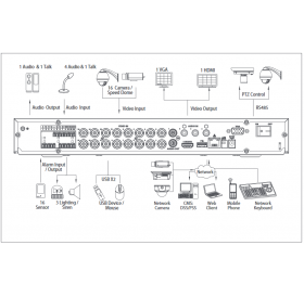 Видеорекордер 16ch Penta-brid XVR5216A-X
