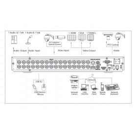 XVR5232AN-S2 - 32-канален Penta-brid DVR записващо устройство