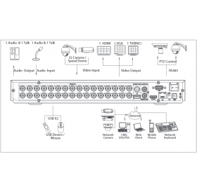 Видеорекордер 32ch Penta-brid XVR5232AN-X