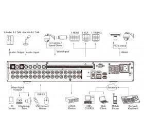 Penta-brid 32-канален XVR5432L