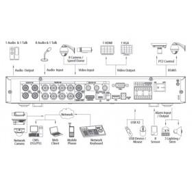 Видеорекордер 8ch Penta-brid XVR7108HE-4K-X