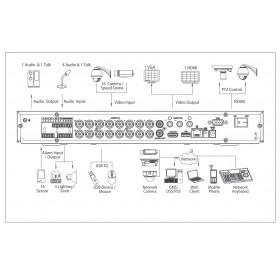 IoT/POS/IVS Penta-brid 16(32)-канален XVR7216A-4KL-X